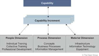 capability_opengroup